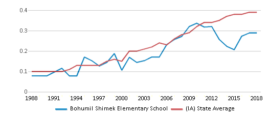 This chart display the diversity score of Bohumil Shimek Elementary School and the public school average diversity score of Iowa by year, with the latest 2017-18 school year data.