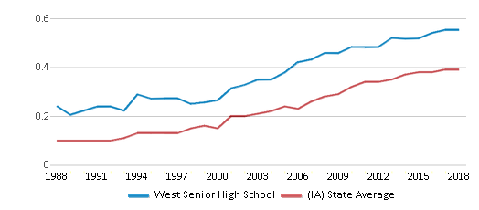 This chart display the diversity score of West Senior High School and the public school average diversity score of Iowa by year, with the latest 2017-18 school year data.