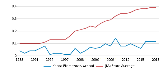 This chart display the diversity score of Keota Elementary School and the public school average diversity score of Iowa by year, with the latest 2017-18 school year data.