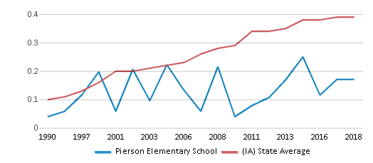 This chart display the diversity score of Pierson Elementary School and the public school average diversity score of Iowa by year, with the latest 2017-18 school year data.