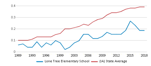This chart display the diversity score of Lone Tree Elementary School and the public school average diversity score of Iowa by year, with the latest 2017-18 school year data.