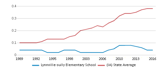This chart display the diversity score of Lynnville-sully Elementary School and the public school average diversity score of Iowa by year, with the latest 2015-16 school year data.