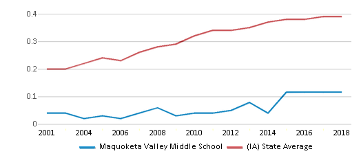 This chart display the diversity score of Maquoketa Valley Middle School and the public school average diversity score of Iowa by year, with the latest 2017-18 school year data.