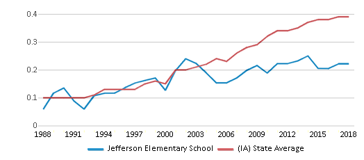 This chart display the diversity score of Jefferson Elementary School and the public school average diversity score of Iowa by year, with the latest 2017-18 school year data.