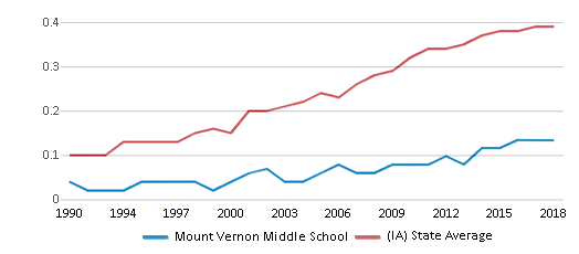 This chart display the diversity score of Mount Vernon Middle School and the public school average diversity score of Iowa by year, with the latest 2017-18 school year data.