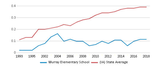 This chart display the diversity score of Murray Elementary School and the public school average diversity score of Iowa by year, with the latest 2017-18 school year data.