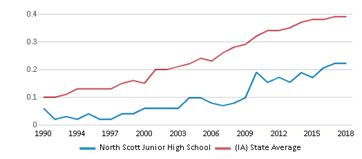This chart display the diversity score of North Scott Junior High School and the public school average diversity score of Iowa by year, with the latest 2017-18 school year data.