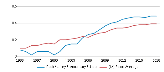 This chart display the diversity score of Rock Valley Elementary School and the public school average diversity score of Iowa by year, with the latest 2017-18 school year data.