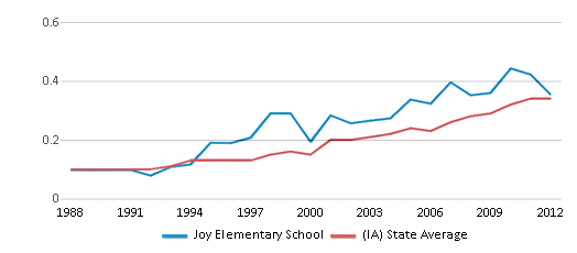 This chart display the diversity score of Joy Elementary School and the public school average diversity score of Iowa by year, with the latest 2011-12 school year data.