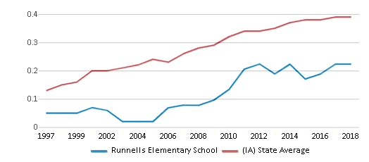This chart display the diversity score of Runnells Elementary School and the public school average diversity score of Iowa by year, with the latest 2017-18 school year data.