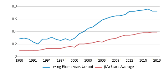 This chart display the diversity score of Irving Elementary School and the public school average diversity score of Iowa by year, with the latest 2017-18 school year data.