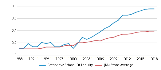 This chart display the diversity score of Crestview School Of Inquiry and the public school average diversity score of Iowa by year, with the latest 2017-18 school year data.