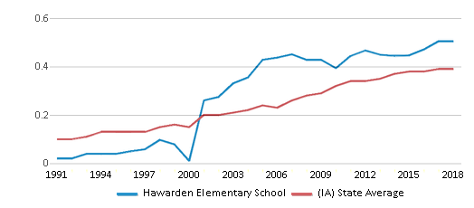 This chart display the diversity score of Hawarden Elementary School and the public school average diversity score of Iowa by year, with the latest 2017-18 school year data.