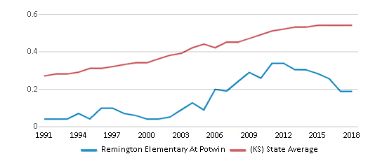 This chart display the diversity score of Remington Elementary At Potwin and the public school average diversity score of Kansas by year, with the latest 2017-18 school year data.