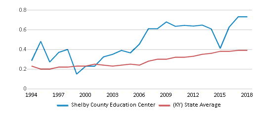 This chart display the diversity score of Shelby County Education Center and the public school average diversity score of Kentucky by year, with the latest 2017-18 school year data.