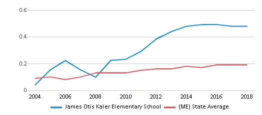 This chart display the diversity score of James Otis Kaler Elementary School and the public school average diversity score of Maine by year, with the latest 2017-18 school year data.