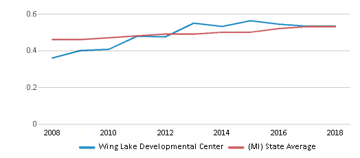 This chart display the diversity score of Wing Lake Developmental Center and the public school average diversity score of Michigan by year, with the latest 2017-18 school year data.