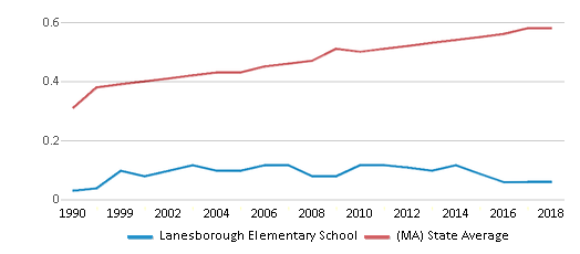 This chart display the diversity score of Lanesborough Elementary School and the public school average diversity score of Massachusetts by year, with the latest 2017-18 school year data.