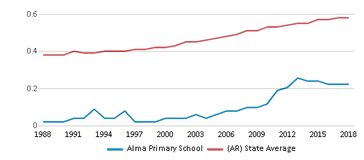 This chart display the diversity score of Alma Primary School and the public school average diversity score of Arkansas by year, with the latest 2017-18 school year data.