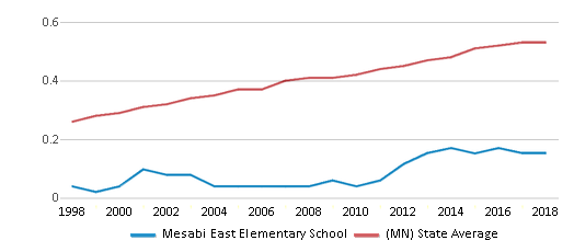 This chart display the diversity score of Mesabi East Elementary School and the public school average diversity score of Minnesota by year, with the latest 2017-18 school year data.
