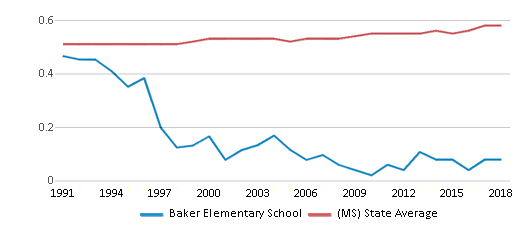 This chart display the diversity score of Baker Elementary School and the public school average diversity score of Mississippi by year, with the latest 2017-18 school year data.