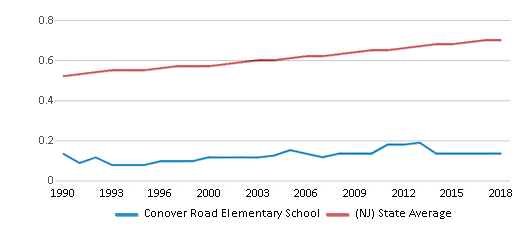This chart display the diversity score of Conover Road Elementary School and the public school average diversity score of New Jersey by year, with the latest 2017-18 school year data.