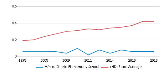 This chart display the diversity score of White Shield Elementary School and the public school average diversity score of North Dakota by year, with the latest 2017-18 school year data.