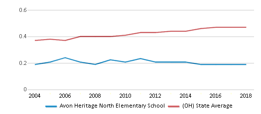 This chart display the diversity score of Avon Heritage North Elementary School and the public school average diversity score of Ohio by year, with the latest 2017-18 school year data.