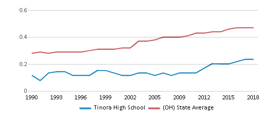 This chart display the diversity score of Tinora High School and the public school average diversity score of Ohio by year, with the latest 2017-18 school year data.