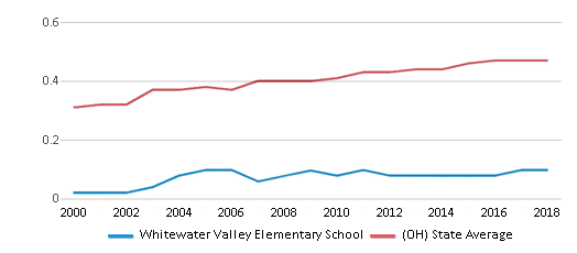 This chart display the diversity score of Whitewater Valley Elementary School and the public school average diversity score of Ohio by year, with the latest 2017-18 school year data.