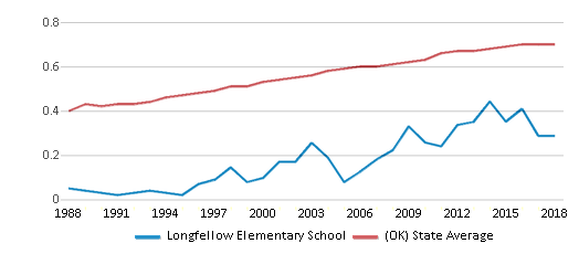 This chart display the diversity score of Longfellow Elementary School and the public school average diversity score of Oklahoma by year, with the latest 2017-18 school year data.