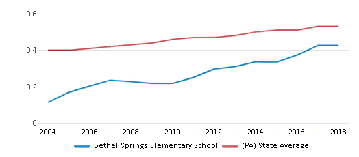 This chart display the diversity score of Bethel Springs Elementary School and the public school average diversity score of Pennsylvania by year, with the latest 2017-18 school year data.