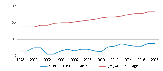 This chart display the diversity score of Greenock Elementary School and the public school average diversity score of Pennsylvania by year, with the latest 2017-18 school year data.