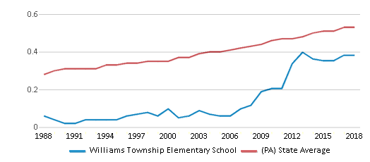 This chart display the diversity score of Williams Township Elementary School and the public school average diversity score of Pennsylvania by year, with the latest 2017-18 school year data.