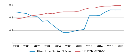 This chart display the diversity score of Alfred Lima Senior El School and the public school average diversity score of Rhode Island by year, with the latest 2017-18 school year data.