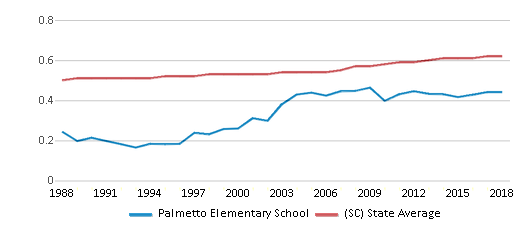 This chart display the diversity score of Palmetto Elementary School and the public school average diversity score of South Carolina by year, with the latest 2017-18 school year data.
