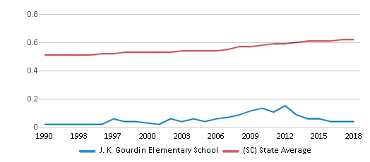 This chart display the diversity score of J. K. Gourdin Elementary School and the public school average diversity score of South Carolina by year, with the latest 2017-18 school year data.