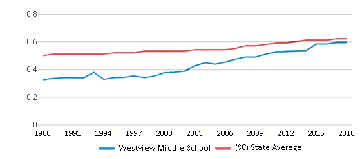 This chart display the diversity score of Westview Middle School and the public school average diversity score of South Carolina by year, with the latest 2017-18 school year data.