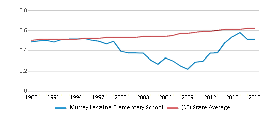 This chart display the diversity score of Murray Lasaine Elementary School and the public school average diversity score of South Carolina by year, with the latest 2017-18 school year data.