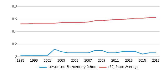 This chart display the diversity score of Lower Lee Elementary School and the public school average diversity score of South Carolina by year, with the latest 2017-18 school year data.