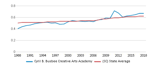 This chart display the diversity score of Cyril B. Busbee Creative Arts Academy and the public school average diversity score of South Carolina by year, with the latest 2017-18 school year data.