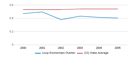 This chart display the diversity score of Loop Elementary Charter and the public school average diversity score of South Carolina by year, with the latest 2004-05 school year data.