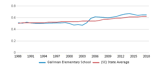 This chart display the diversity score of Gallman Elementary School and the public school average diversity score of South Carolina by year, with the latest 2017-18 school year data.