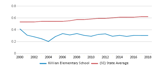 This chart display the diversity score of Killian Elementary School and the public school average diversity score of South Carolina by year, with the latest 2017-18 school year data.