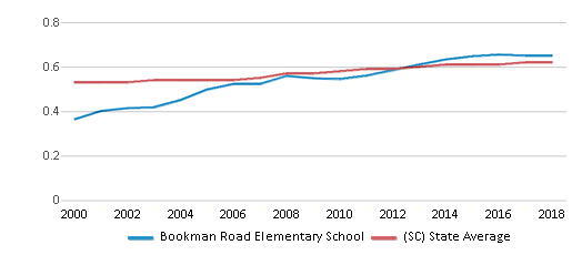 This chart display the diversity score of Bookman Road Elementary School and the public school average diversity score of South Carolina by year, with the latest 2017-18 school year data.