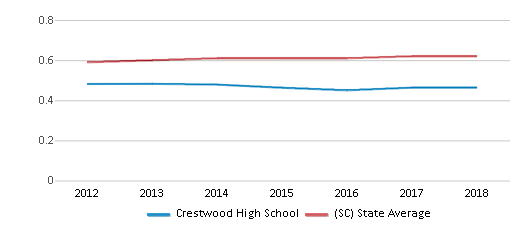 This chart display the diversity score of Crestwood High School and the public school average diversity score of South Carolina by year, with the latest 2017-18 school year data.