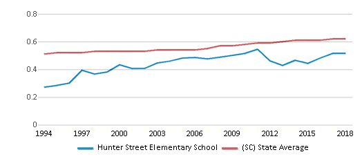 This chart display the diversity score of Hunter Street Elementary School and the public school average diversity score of South Carolina by year, with the latest 2017-18 school year data.