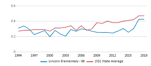 This chart display the diversity score of Lincoln Elementary - 08 and the public school average diversity score of South Dakota by year, with the latest 2017-18 school year data.