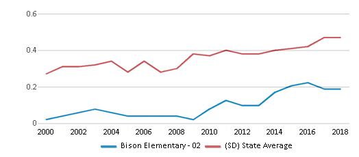 This chart display the diversity score of Bison Elementary - 02 and the public school average diversity score of South Dakota by year, with the latest 2017-18 school year data.