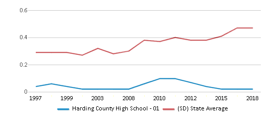 This chart display the diversity score of Harding County High School - 01 and the public school average diversity score of South Dakota by year, with the latest 2017-18 school year data.